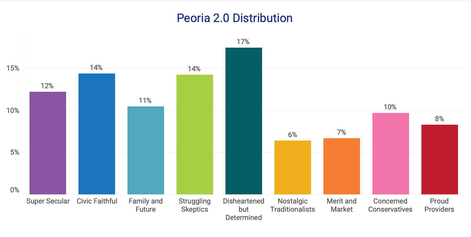 Peoria 2.0 Cluster Distribution